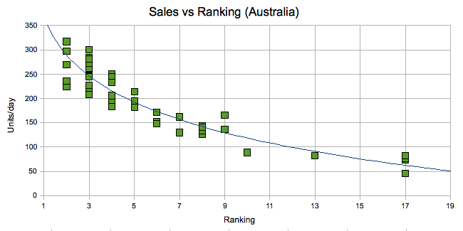 sales vs rankings