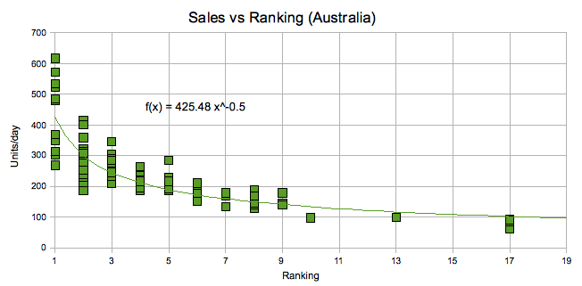 Sales Rankings Australia