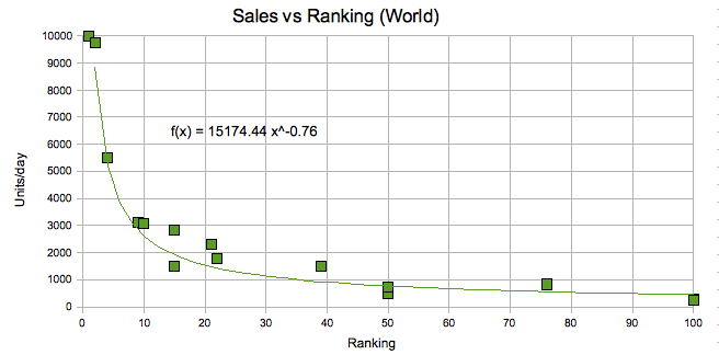 Sales Ranking World