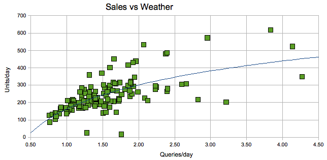 Weather vs Sales