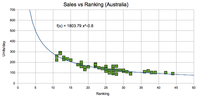 Oz Weather Paid Rankings